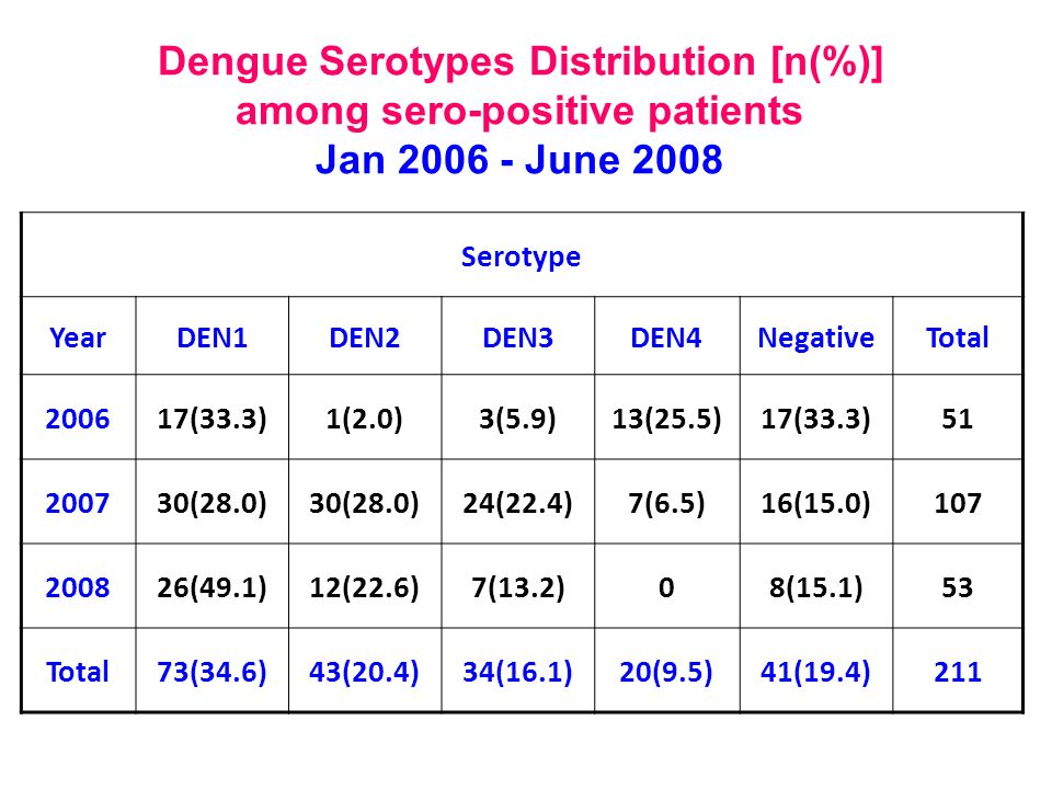 Dengue Serotypes Distribution [n(%)] among sero-positive patients